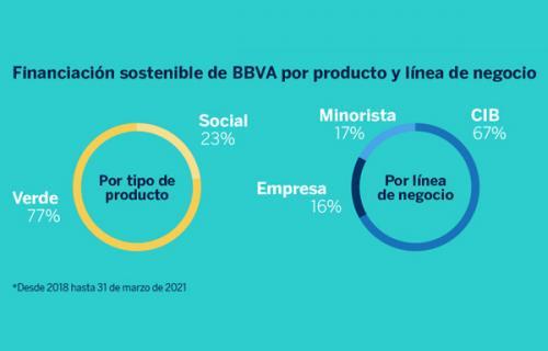Hasta marzo de 2021, el 77% de la financiación sostenible de BBVA se ha destinado a la acción climática